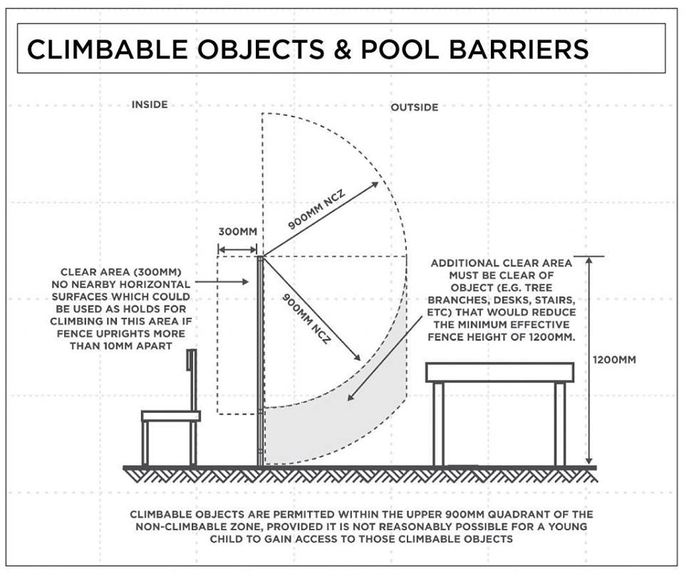 climbable objects and pool barriers